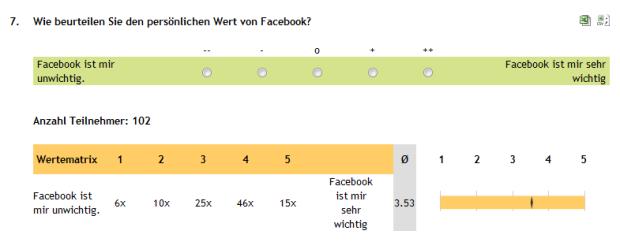 Facebook Wert